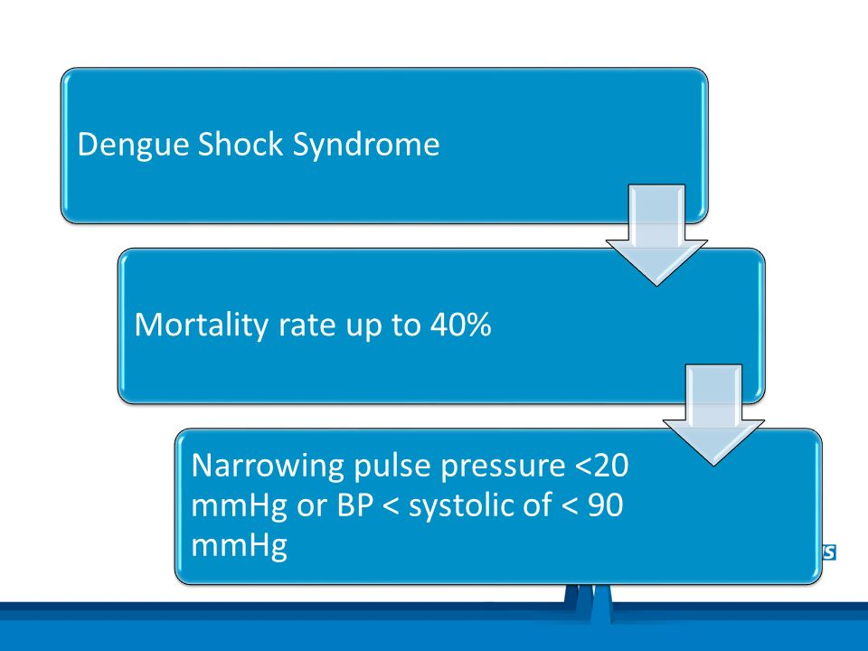 Dengue Shock Syndrome Mortality rate up to 40% Narrowing pulse pressure <20 mmHg or BP < systolic of < 90 mmHg.