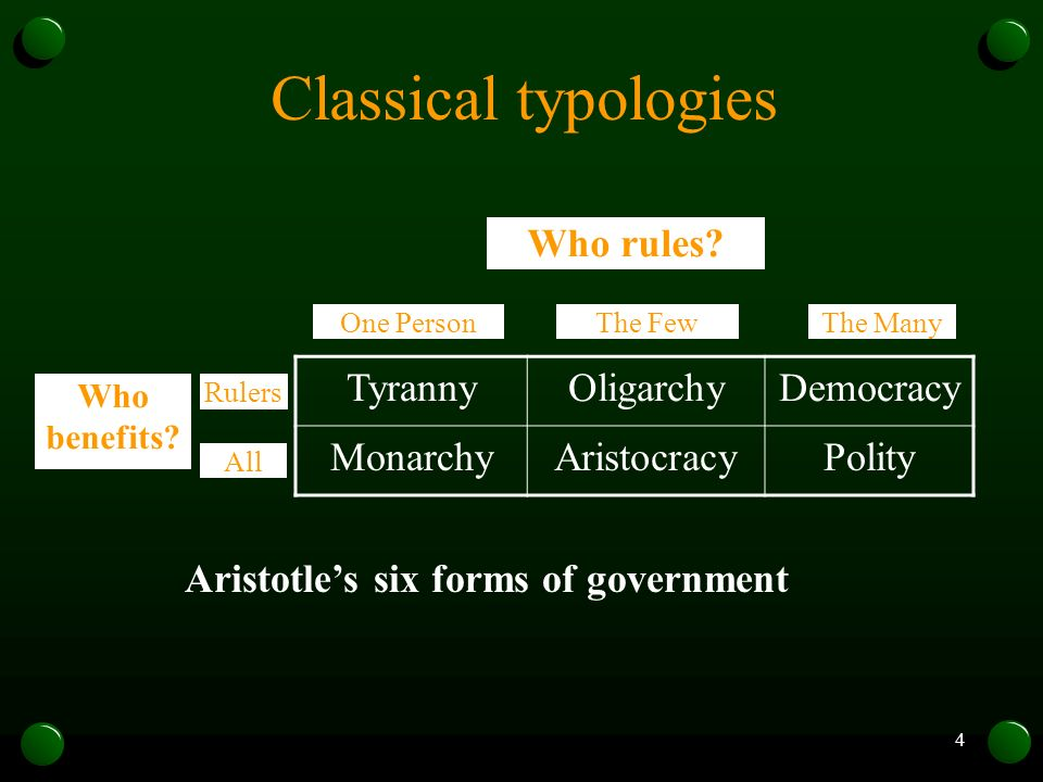 Classical typologies Who rules Tyranny Oligarchy Democracy Monarchy