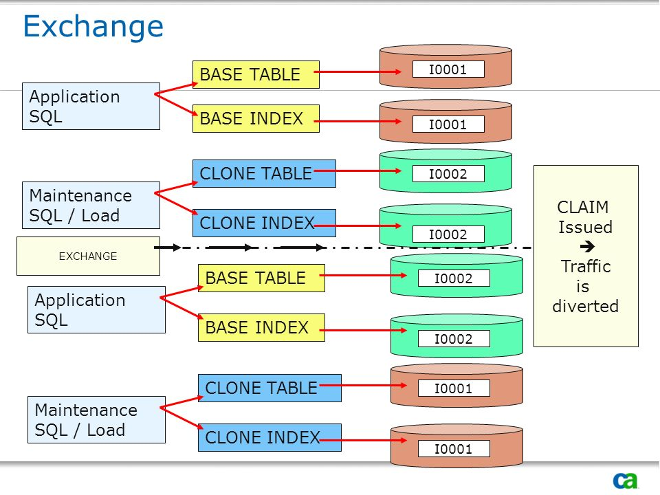 Exchange BASE TABLE Application SQL BASE INDEX CLONE TABLE CLAIM