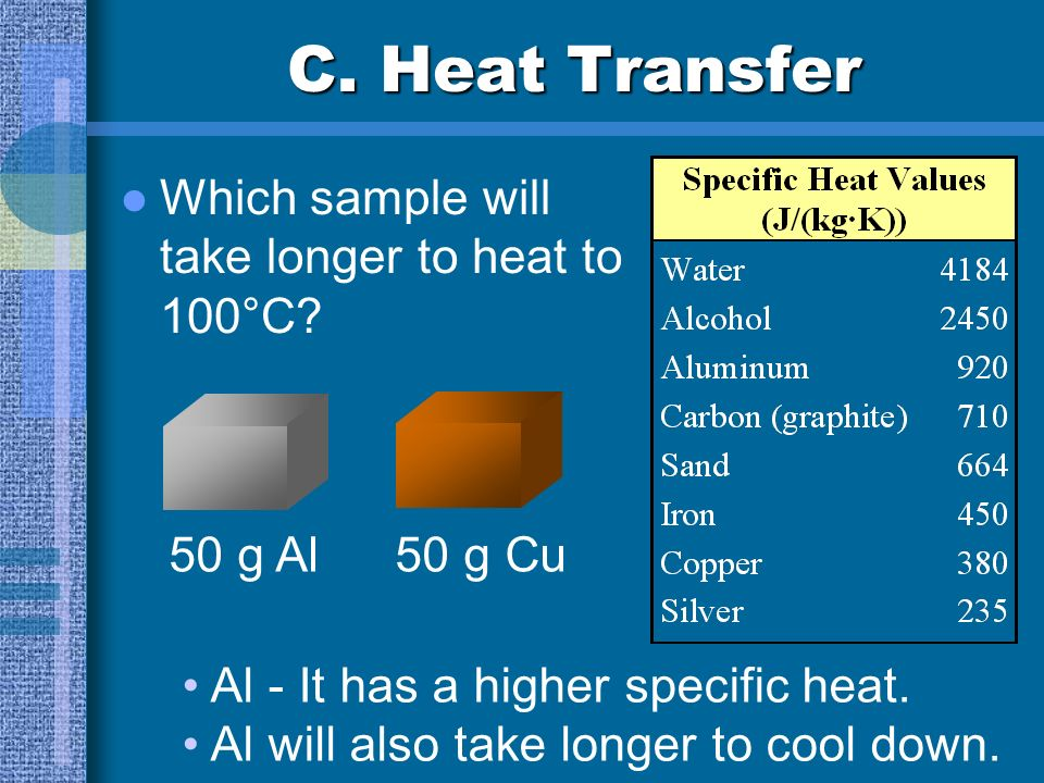 C. Heat Transfer Which sample will take longer to heat to 100°C