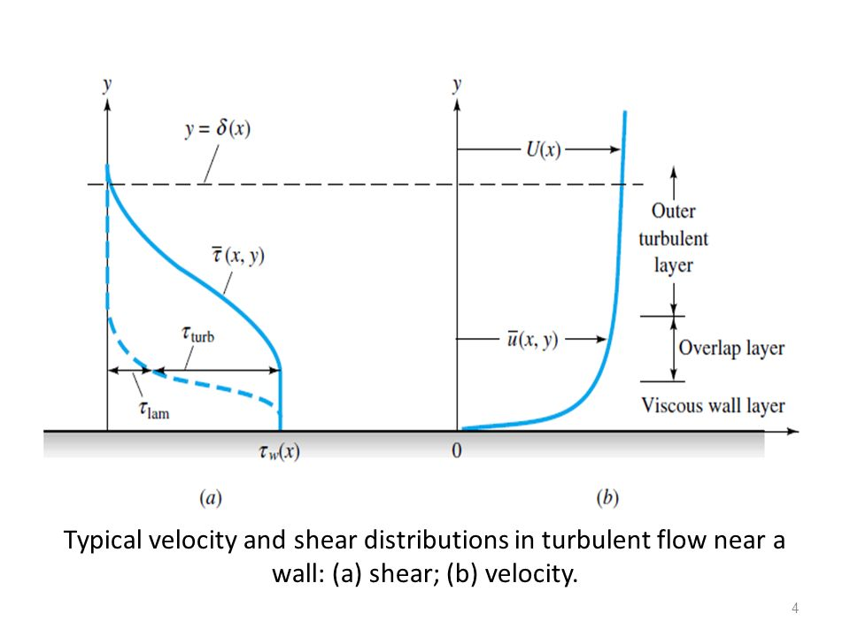 Typical velocity and shear distributions in turbulent flow near a wall: (a) shear; (b) velocity.