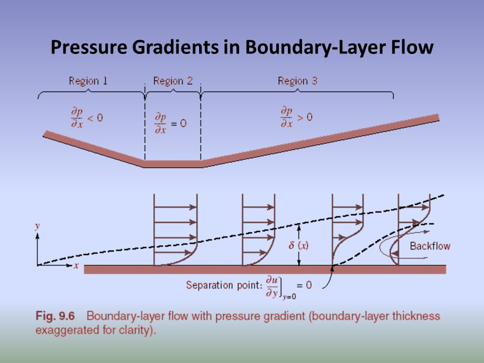 Pressure Gradients in Boundary-Layer Flow