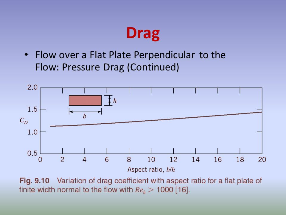 Drag Flow over a Flat Plate Perpendicular to the Flow: Pressure Drag (Continued)