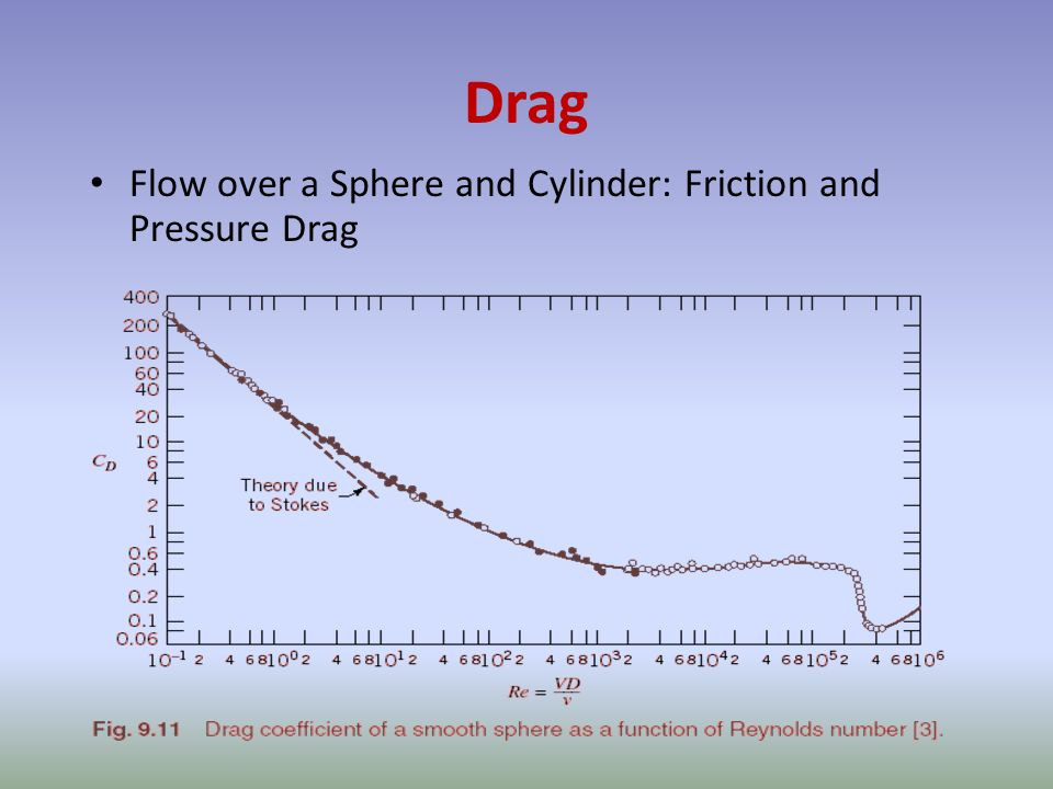 Drag Flow over a Sphere and Cylinder: Friction and Pressure Drag