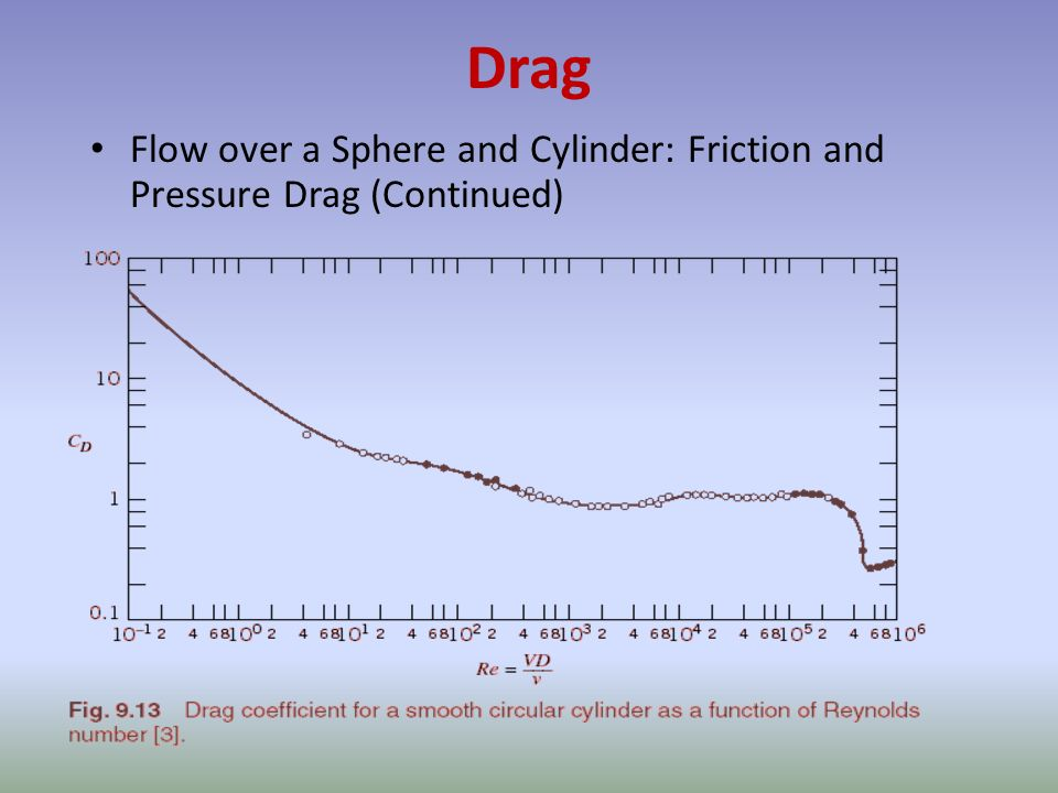 Drag Flow over a Sphere and Cylinder: Friction and Pressure Drag (Continued)
