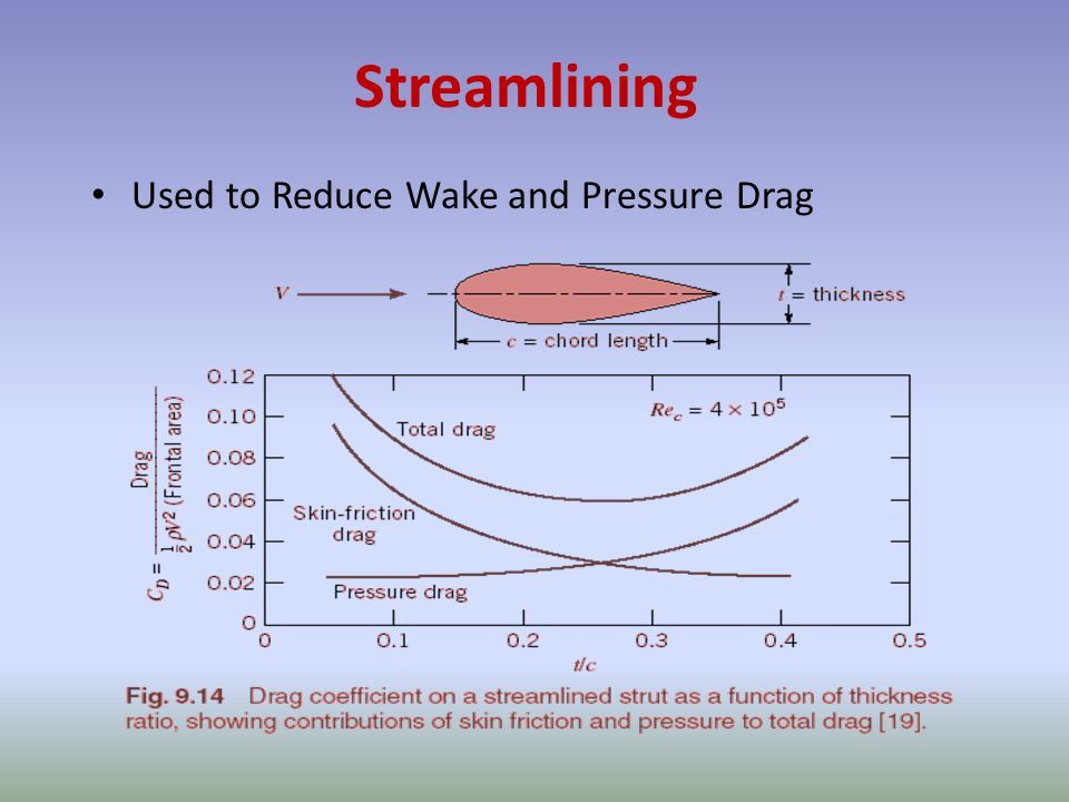 Streamlining Used to Reduce Wake and Pressure Drag
