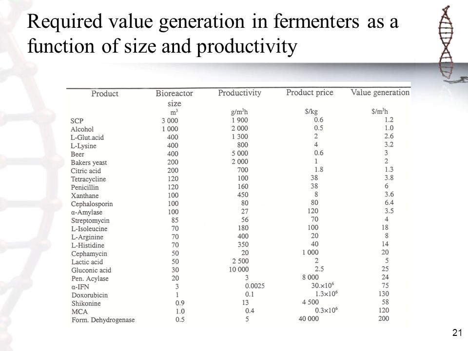 Required value generation in fermenters as a function of size and productivity