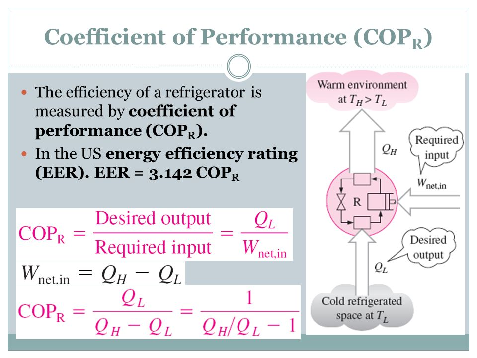Coefficient of Performance (COPR)