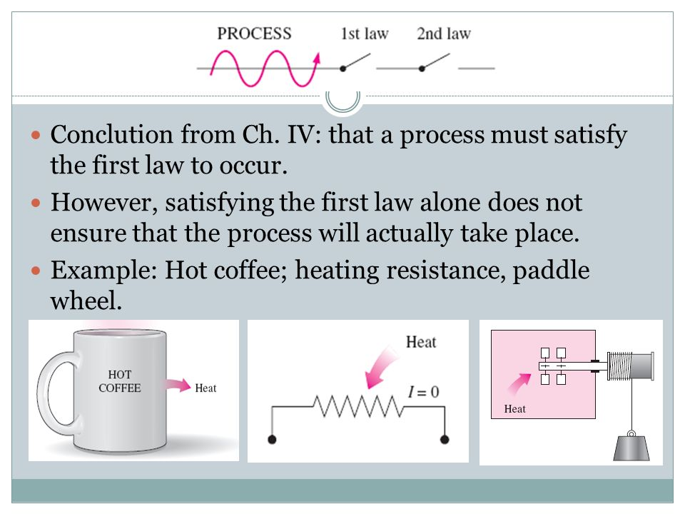 Conclution from Ch. IV: that a process must satisfy the first law to occur.
