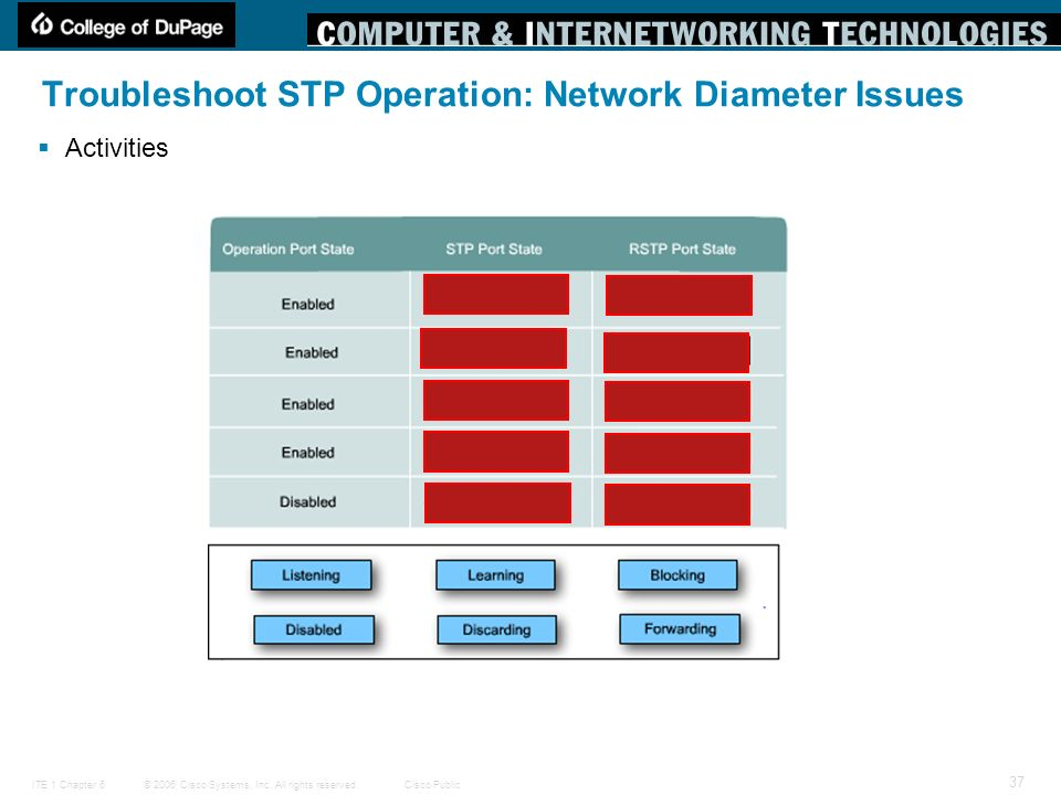 Troubleshoot STP Operation: Network Diameter Issues