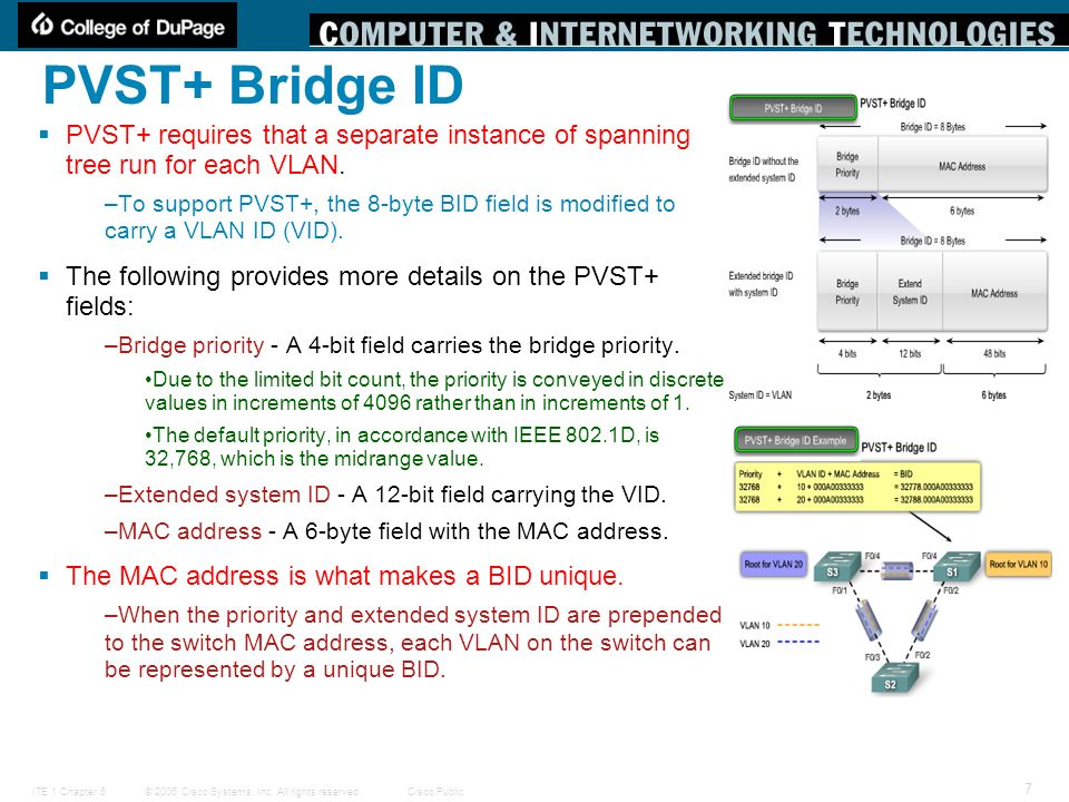 PVST+ Bridge ID PVST+ requires that a separate instance of spanning tree run for each VLAN.