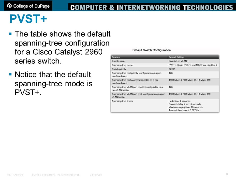 PVST+ The table shows the default spanning-tree configuration for a Cisco Catalyst 2960 series switch.