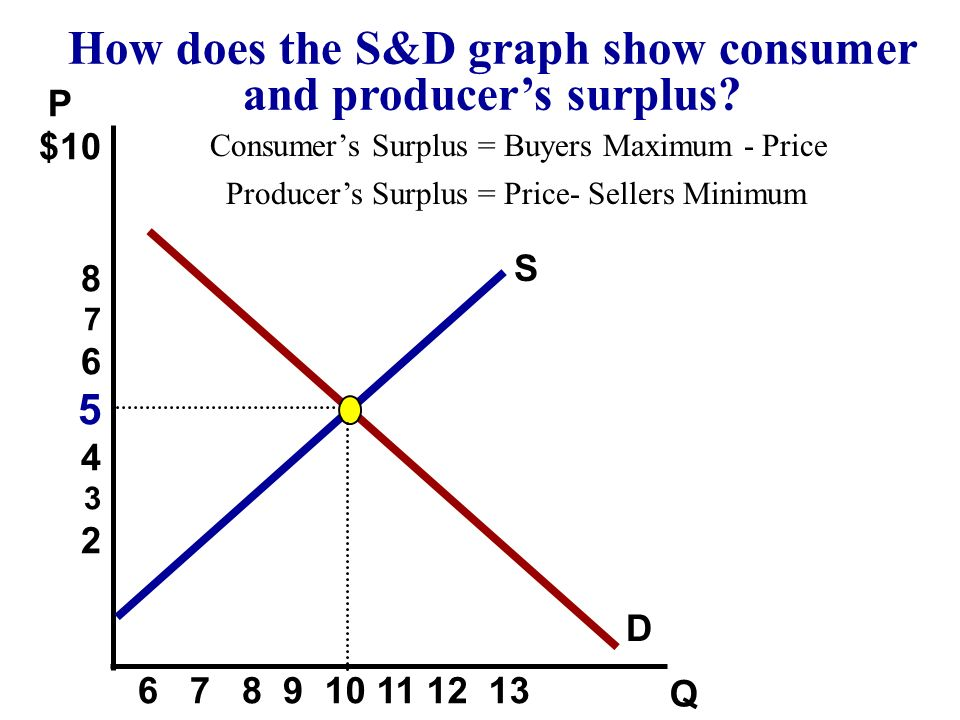 How does the S&D graph show consumer and producer's surplus