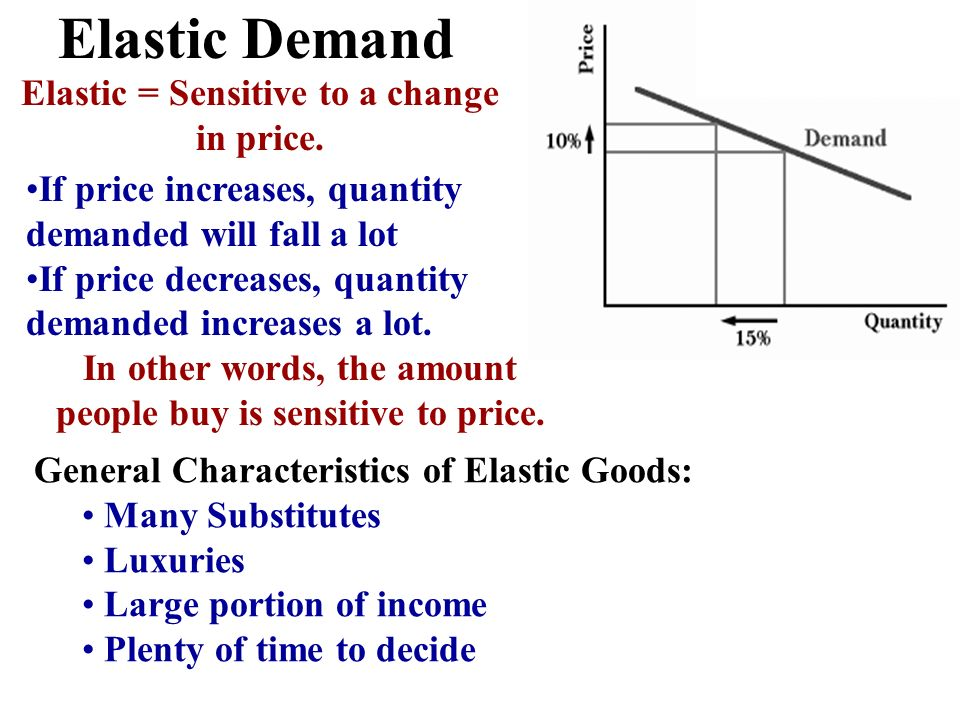 Elastic Demand Elastic = Sensitive to a change in price.