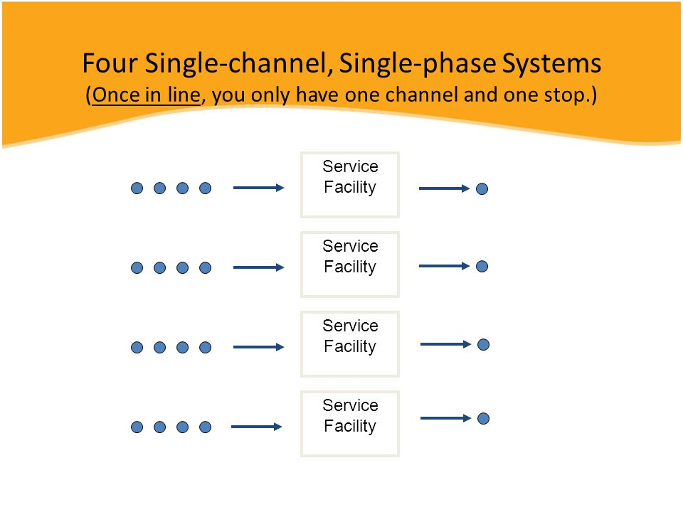 Four Single-channel, Single-phase Systems (Once in line, you only have one channel and one stop.)