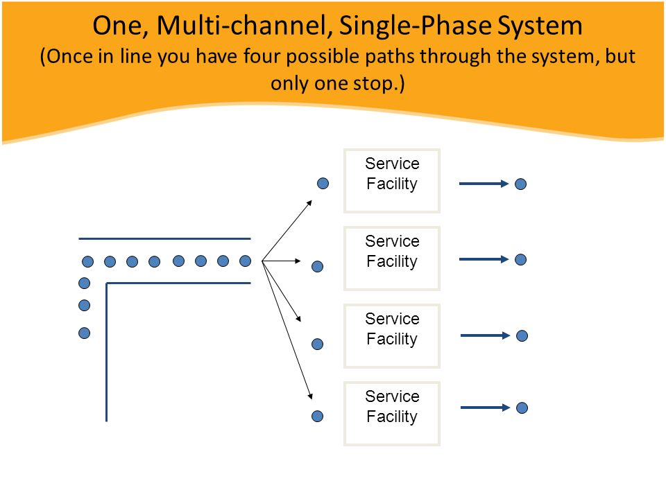 One, Multi-channel, Single-Phase System (Once in line you have four possible paths through the system, but only one stop.)