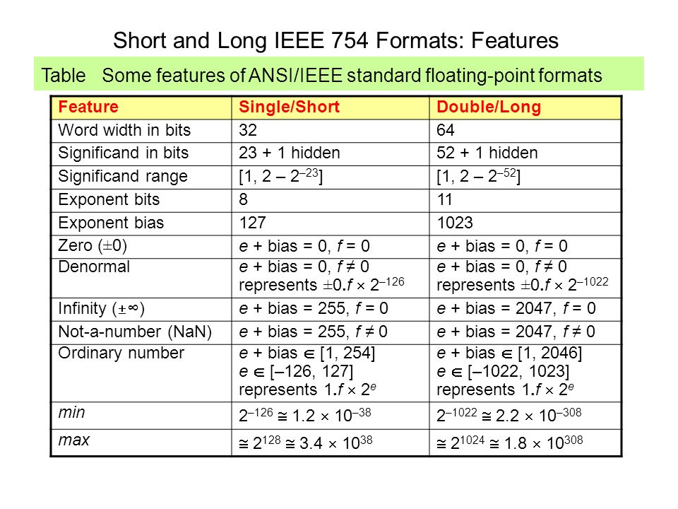 Short and Long IEEE 754 Formats: Features