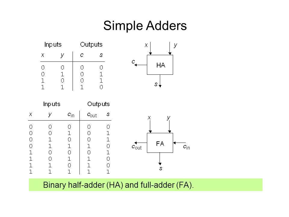 Simple Adders Binary half-adder (HA) and full-adder (FA).