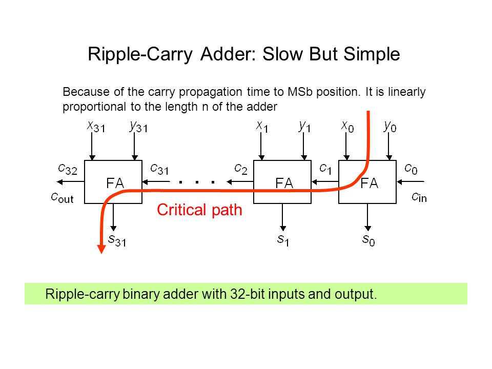 Ripple-Carry Adder: Slow But Simple