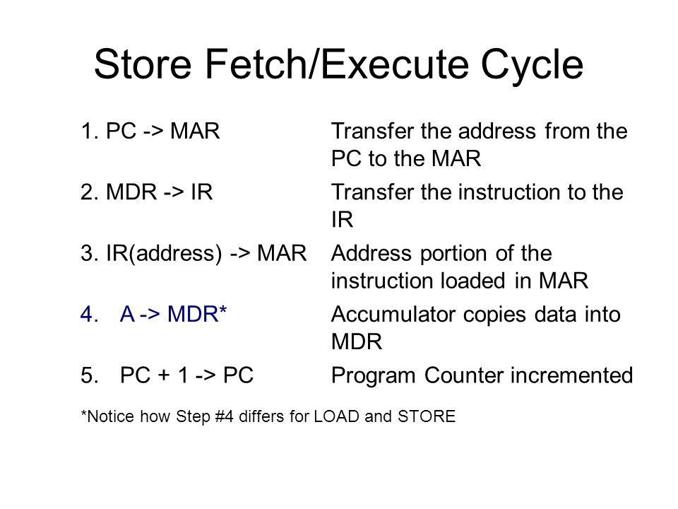 Store Fetch/Execute Cycle