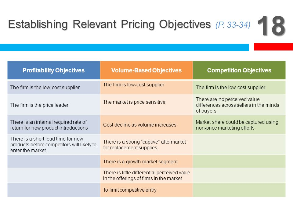 18 Establishing Relevant Pricing Objectives (P )