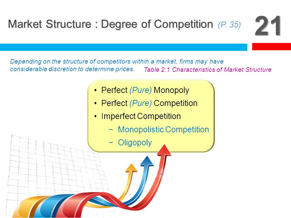 21 Market Structure : Degree of Competition (P. 35)