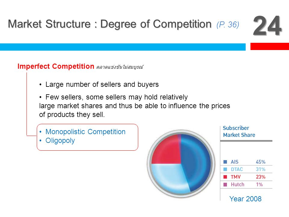 24 Market Structure : Degree of Competition (P. 36)