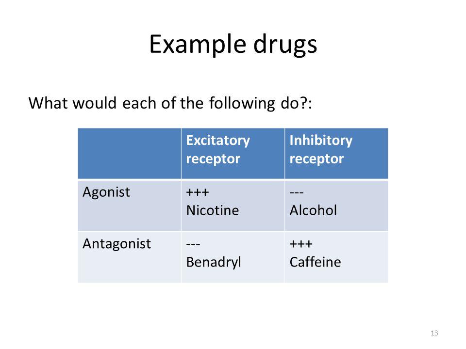 Drug antagonism.