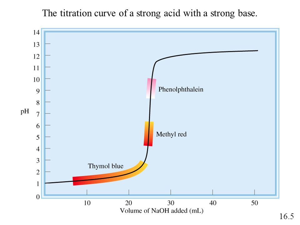 The titration curve of a strong acid with a strong base.