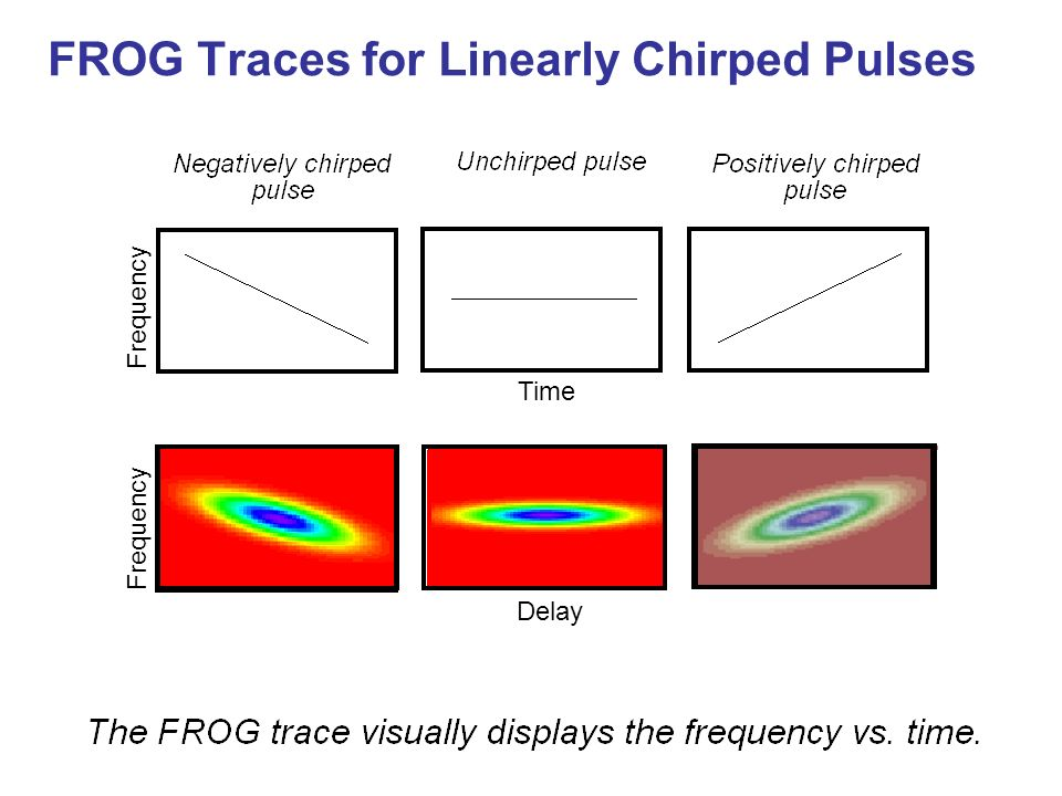 FROG Traces for Linearly Chirped Pulses