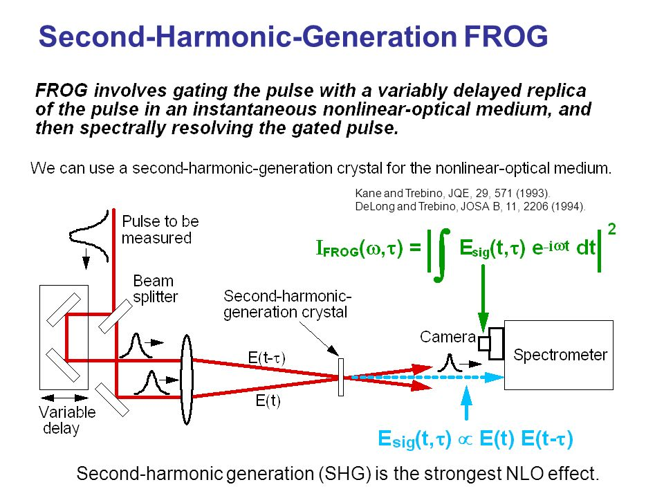 Second-Harmonic-Generation FROG