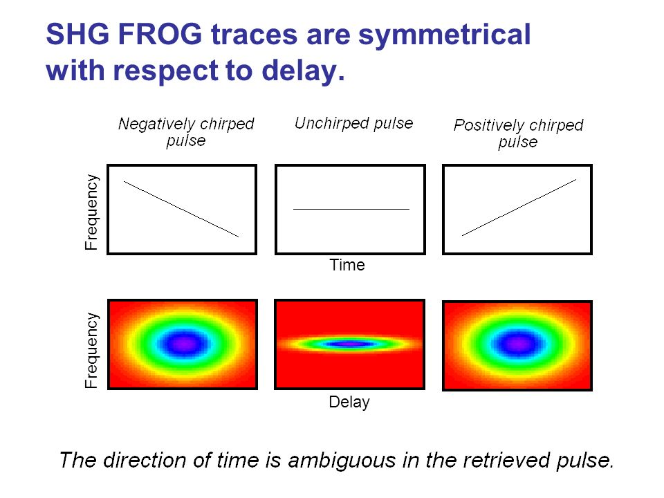 SHG FROG traces are symmetrical with respect to delay.