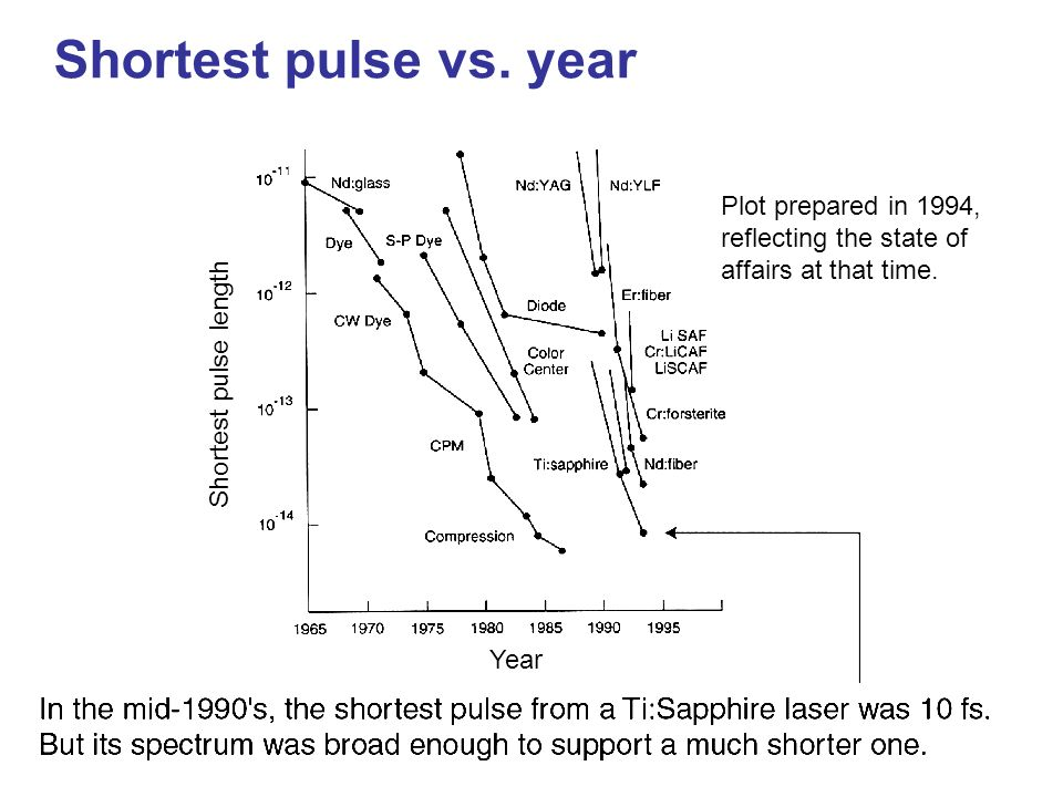 Shortest pulse vs. year Plot prepared in 1994, reflecting the state of affairs at that time. Shortest pulse length.