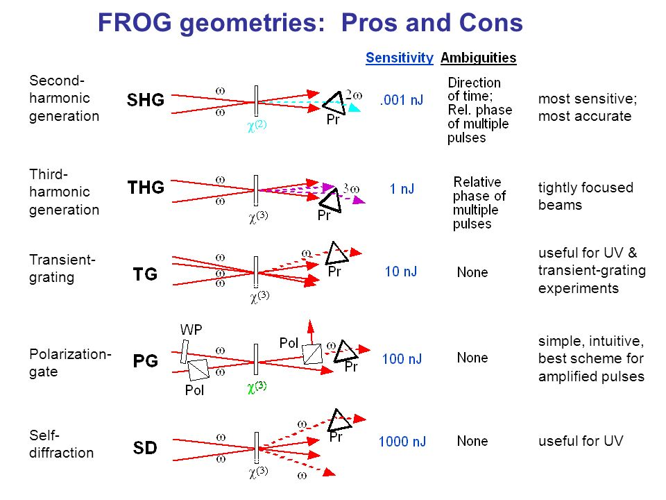 FROG geometries: Pros and Cons