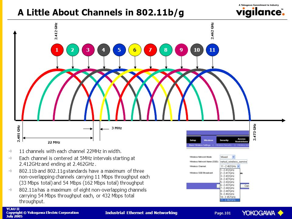 A Little About Channels in 802.11b/g