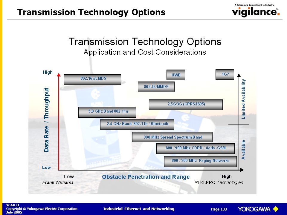 Transmission Technology Options