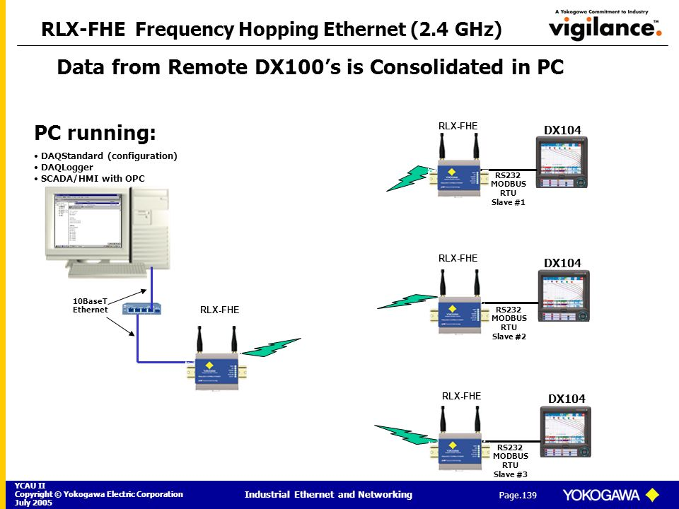 RLX-FHE Frequency Hopping Ethernet (2.4 GHz)