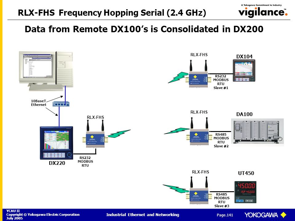 RLX-FHS Frequency Hopping Serial (2.4 GHz)