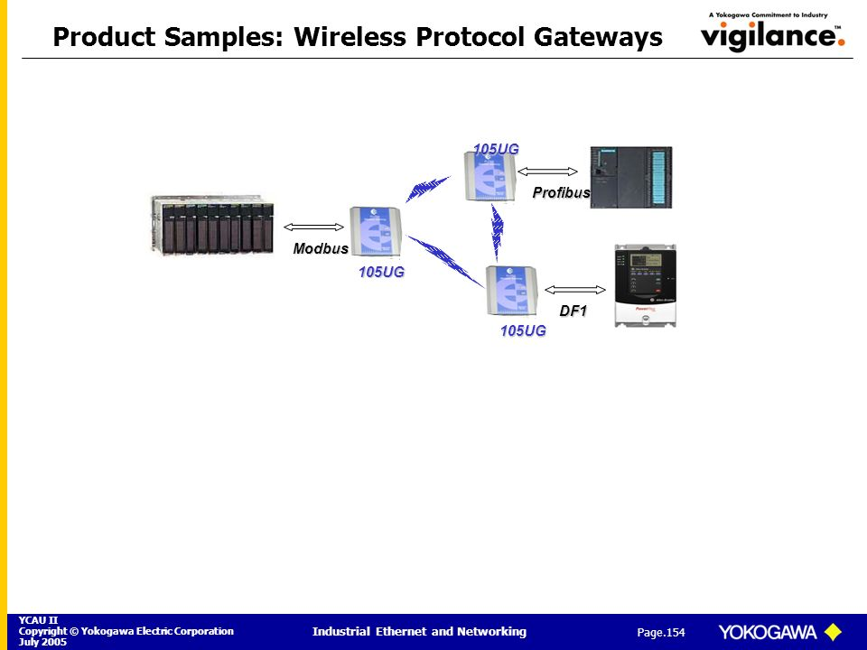 Product Samples: Wireless Protocol Gateways