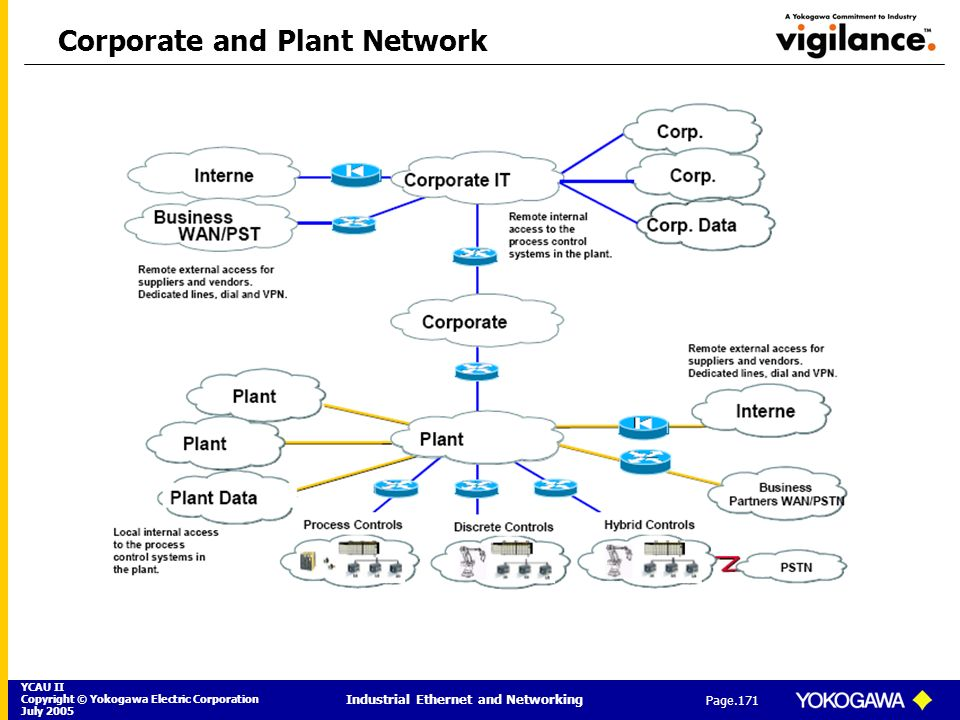 Corporate and Plant Network