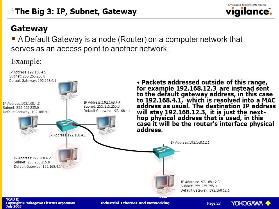 The Big 3: IP, Subnet, Gateway