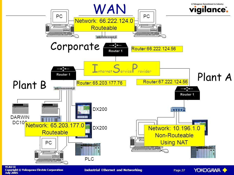 Industrial Ethernet and Networking - ppt download