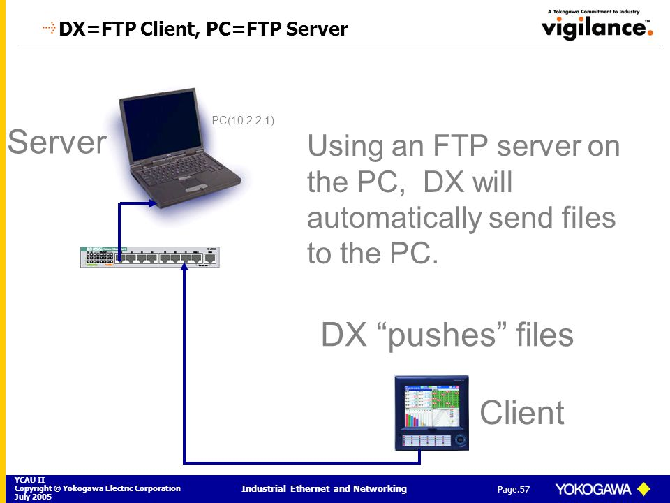 DX=FTP Client, PC=FTP Server