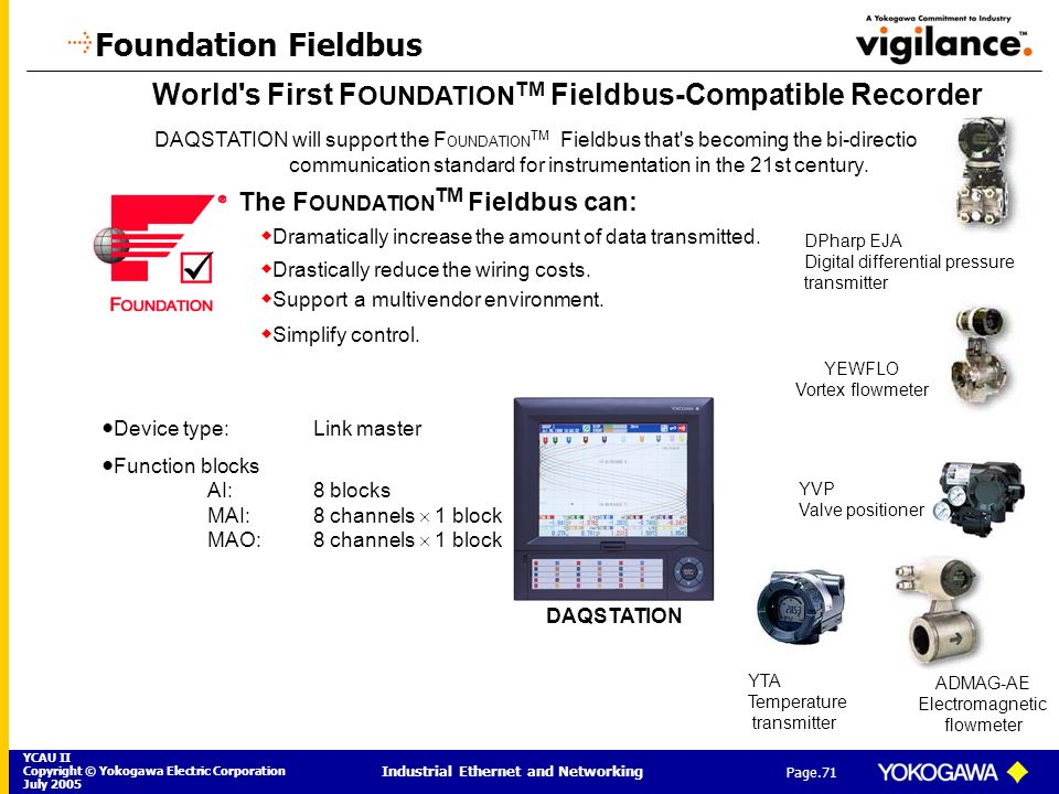 Foundation Fieldbus World s First FOUNDATIONTM Fieldbus-Compatible Recorder.