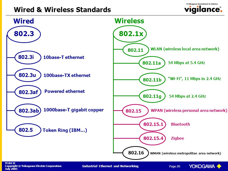 Wired & Wireless Standards