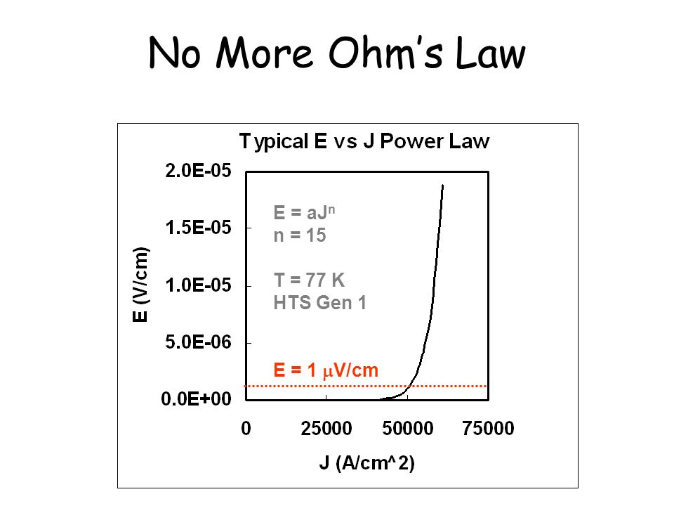 No More Ohm's Law E = aJn n = 15 T = 77 K HTS Gen 1 E = 1 V/cm