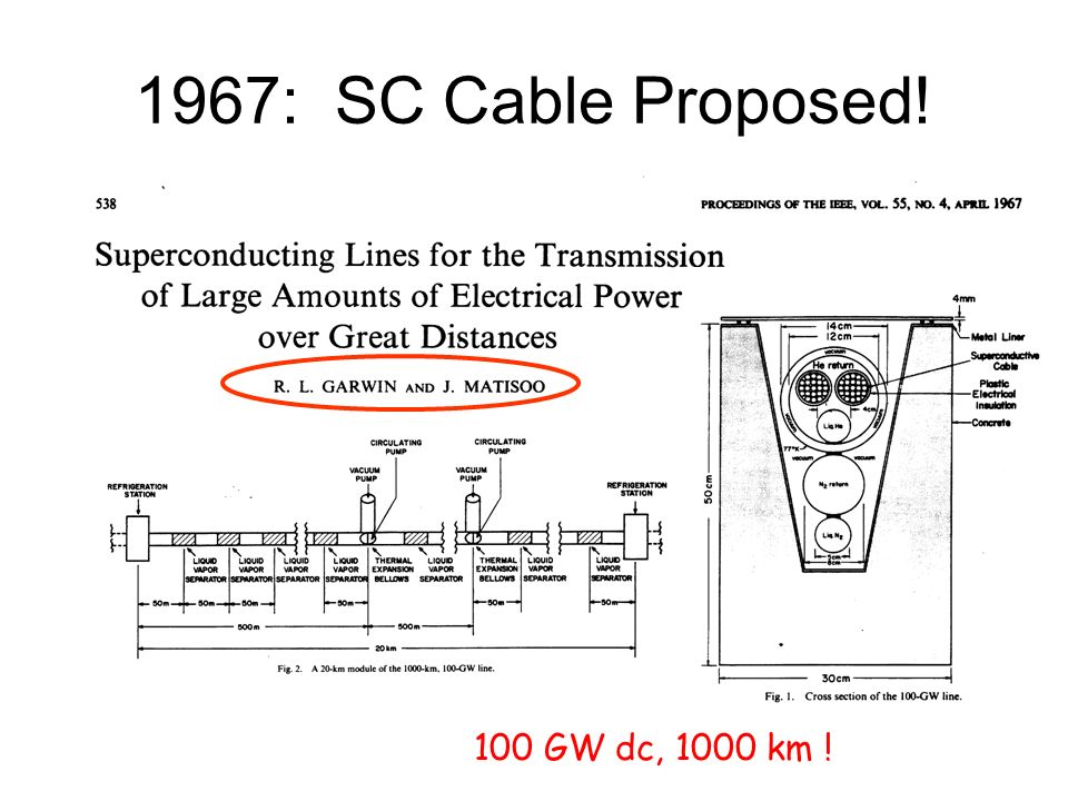 1967: SC Cable Proposed! 100 GW dc, 1000 km !