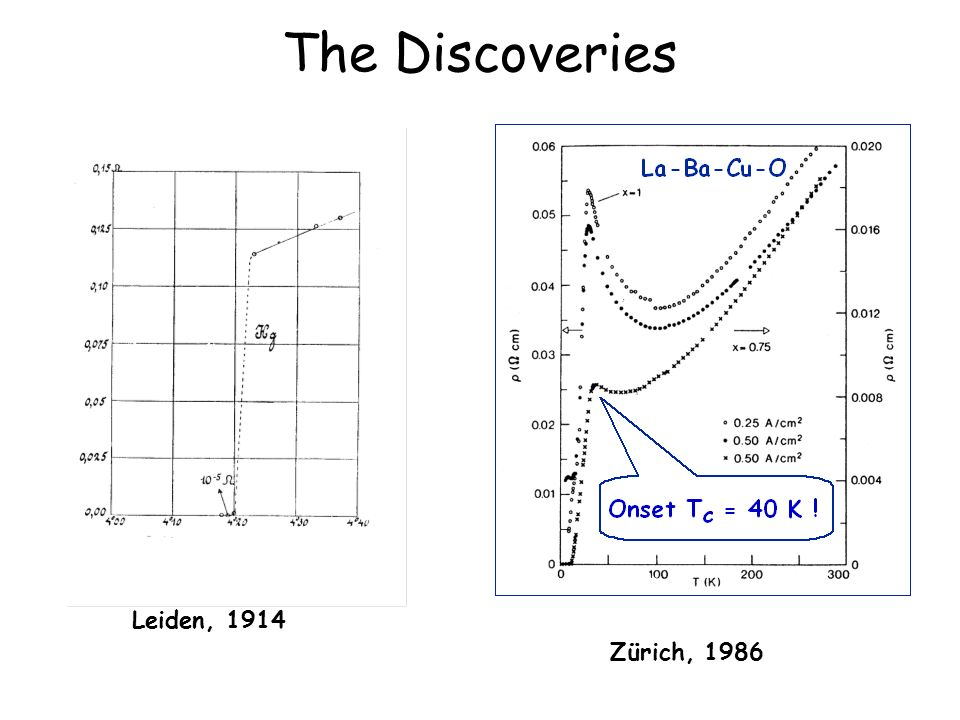 The Discoveries Zürich, 1986 Leiden, 1914