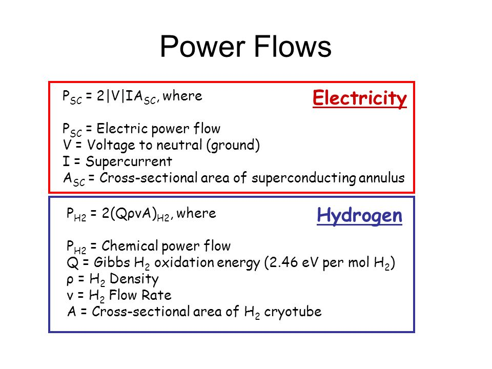 Power Flows Electricity Hydrogen PSC = 2|V|IASC, where