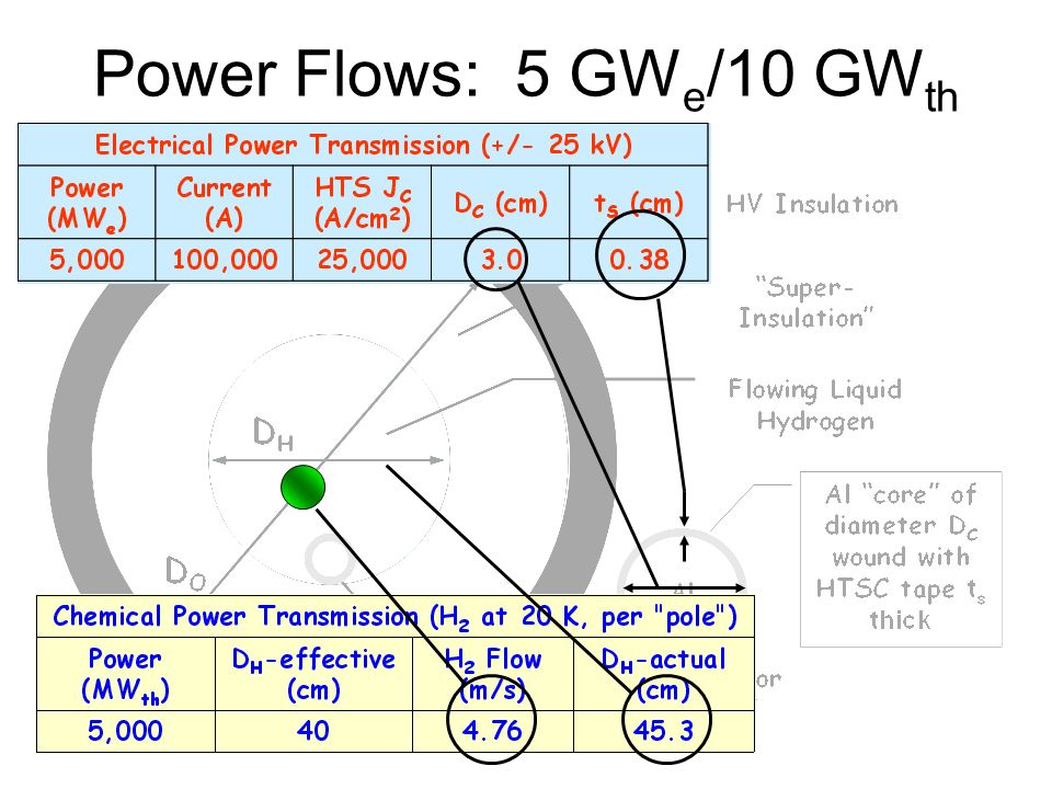 Power Flows: 5 GWe/10 GWth